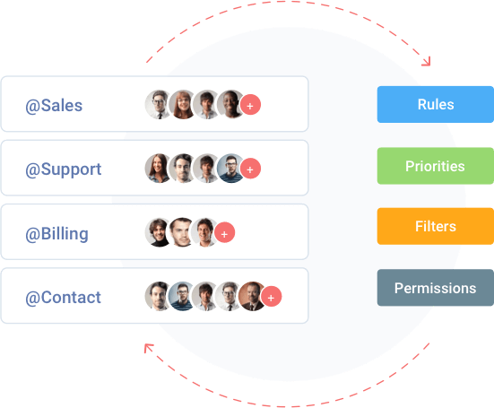 Team collaboration using help desk