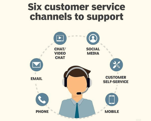 Customer Service Through Multiple Channels