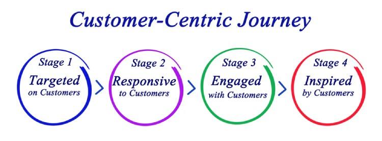 customer centric journey