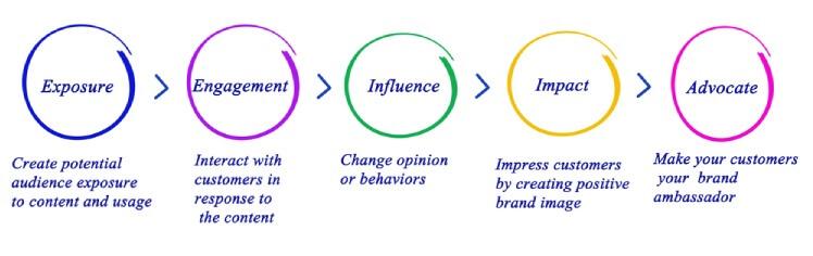 turn customers into brand advocates