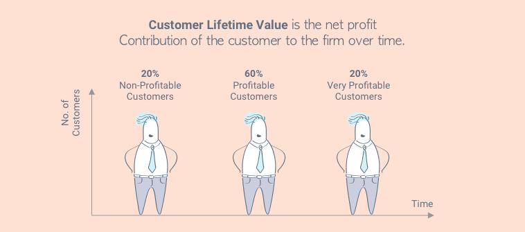 lifetime-customer-value_-a-long-term-boost-of-profitability
