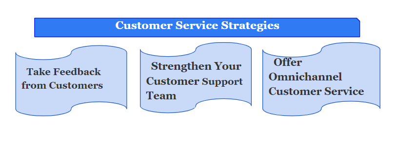 Powerful customer service strategies