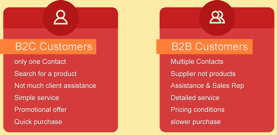 b2b-magento