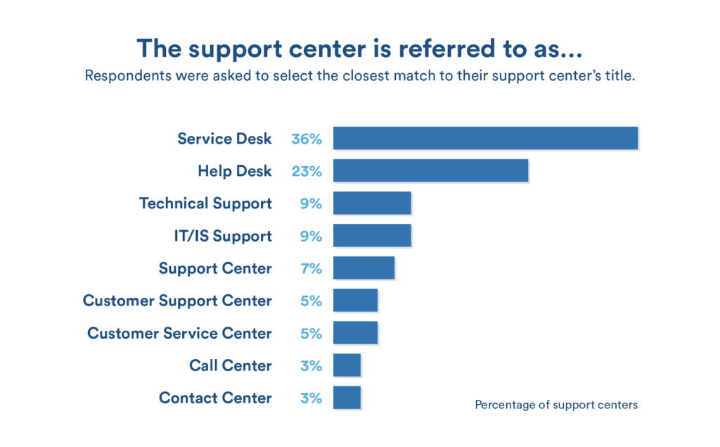 percentage of support center