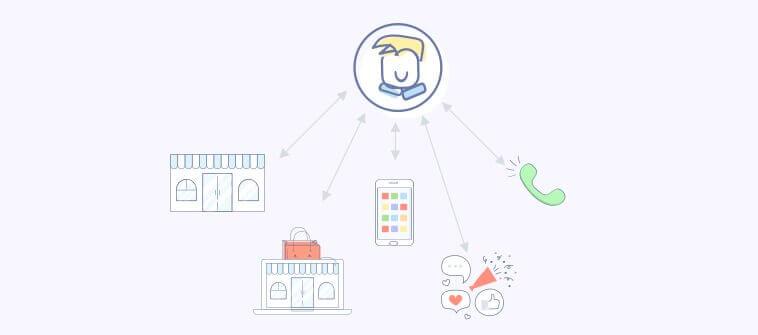 Multichannel Customer Support