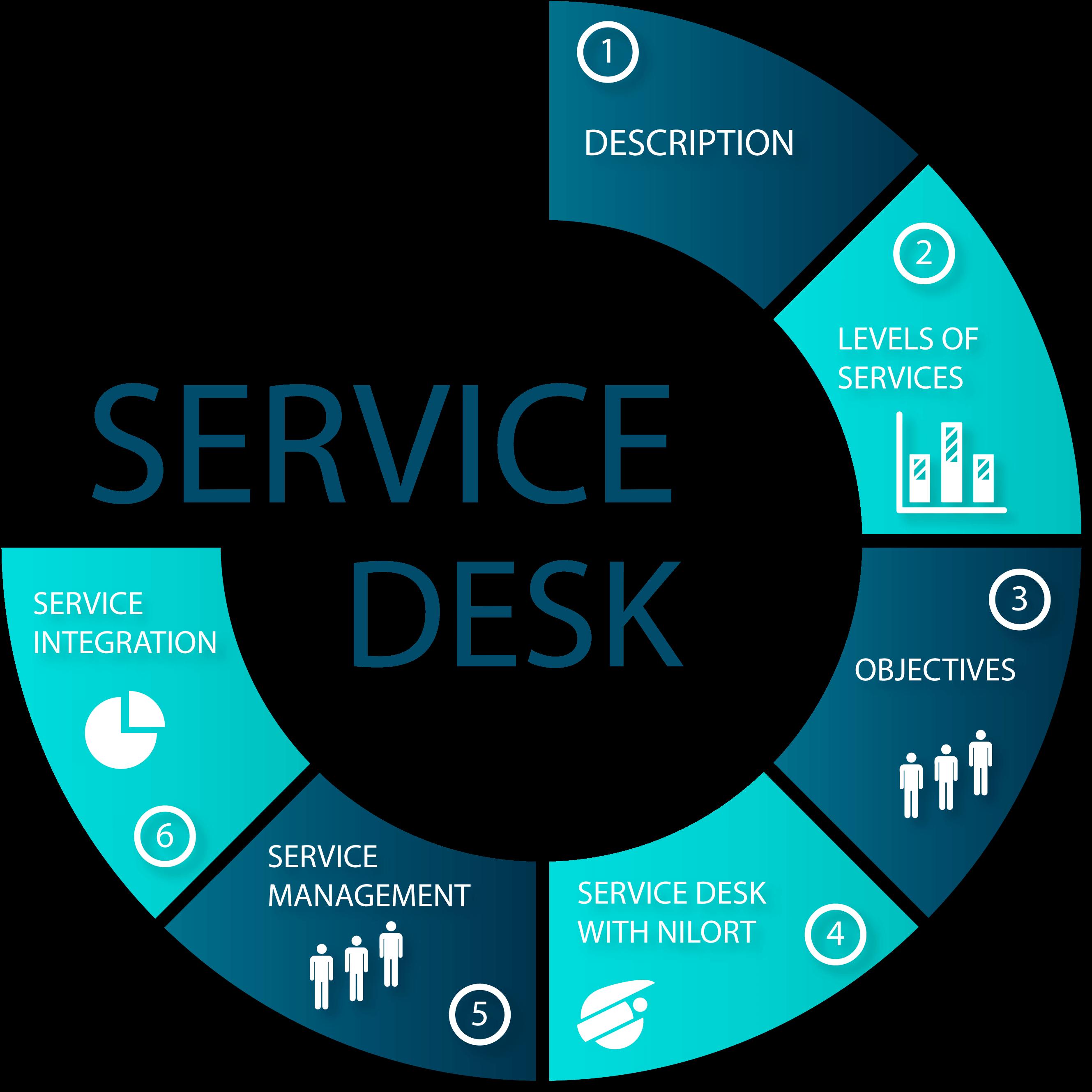Service-desk-cycle