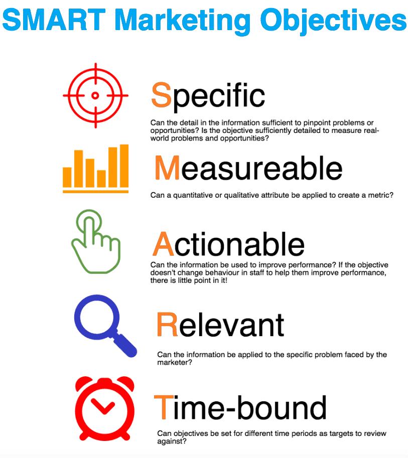 smart-marketing-objectives