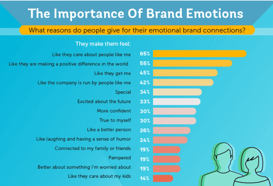 Emotional Branding for customer branding