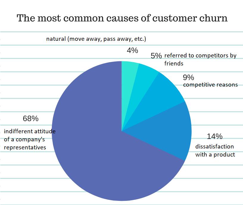 customer-churn-causes