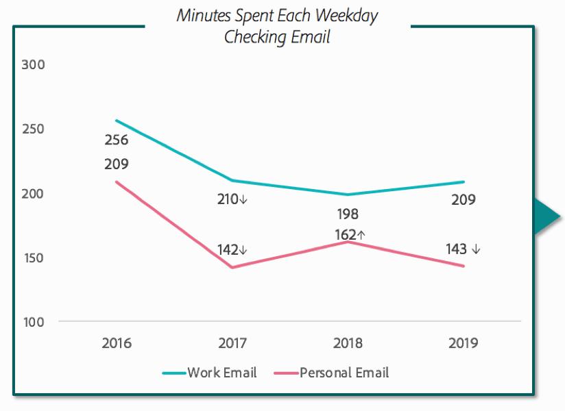 email-check-data-analysis