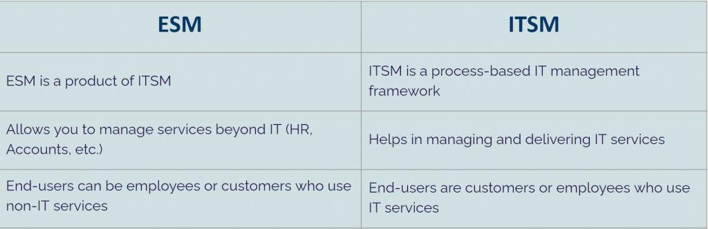 ESM VS ITSM