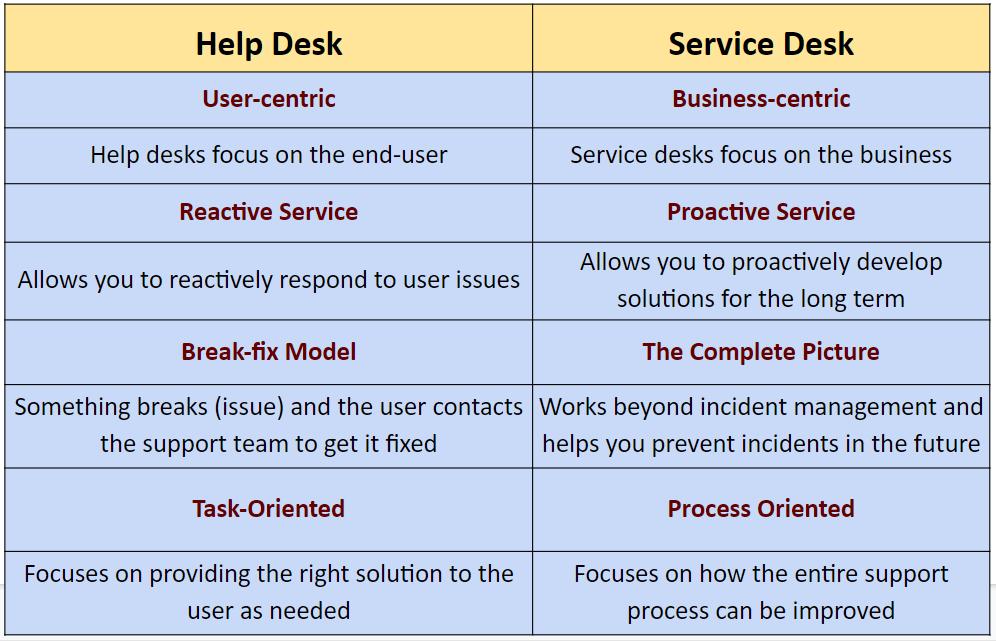 Service Desk VS Help Desk