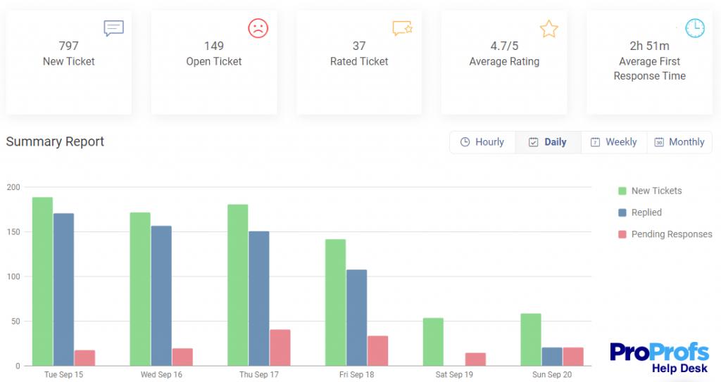 Monitor Progress With Insightful Reports in Help Desk