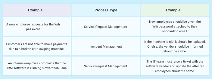 Examples of incidents and service requests
