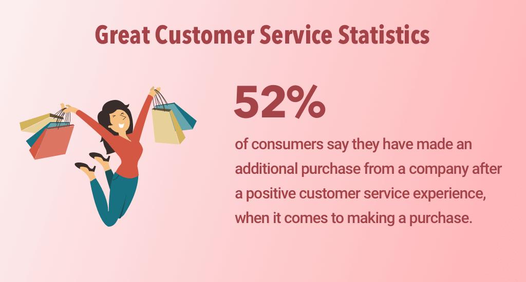 Great customer service statistics