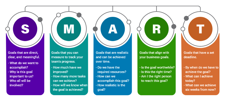 Smart goals for customer support