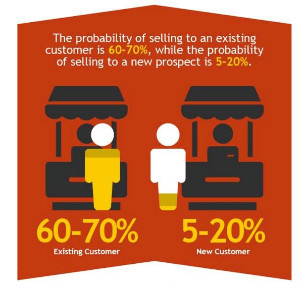 Amplifies Customer Lifetime Value