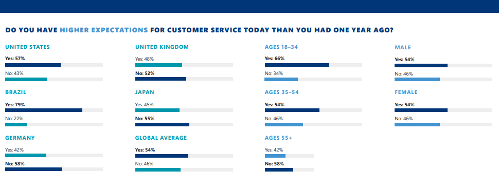 why customer service important