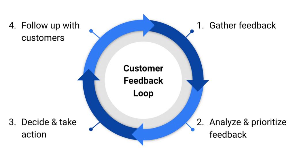 Close the Customer Feedback Loop