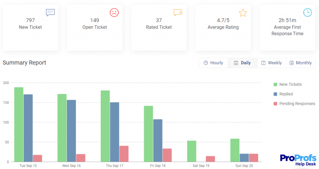 Monitor Your Performance With a Customer Service Software