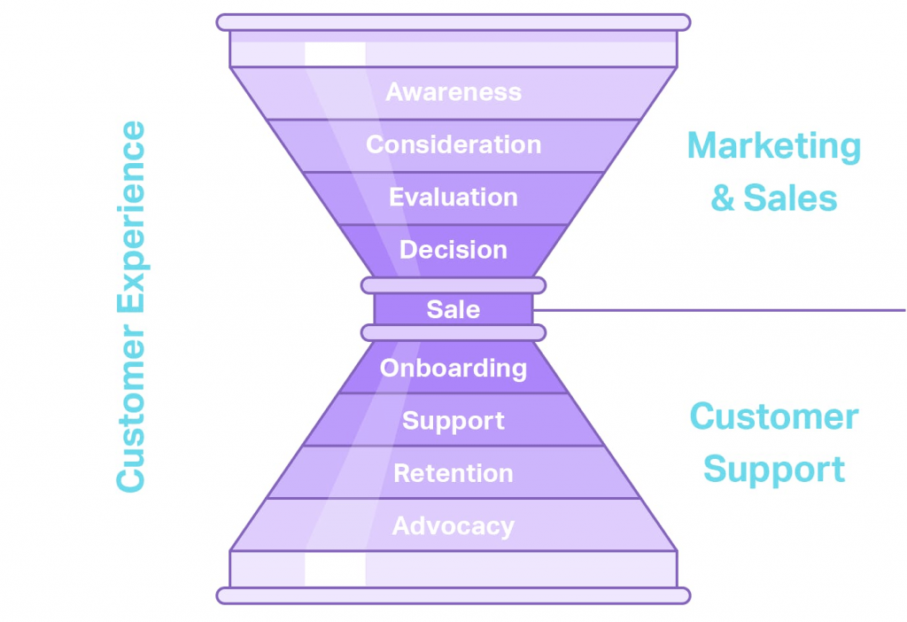 Stages of the Customer Support Funnel