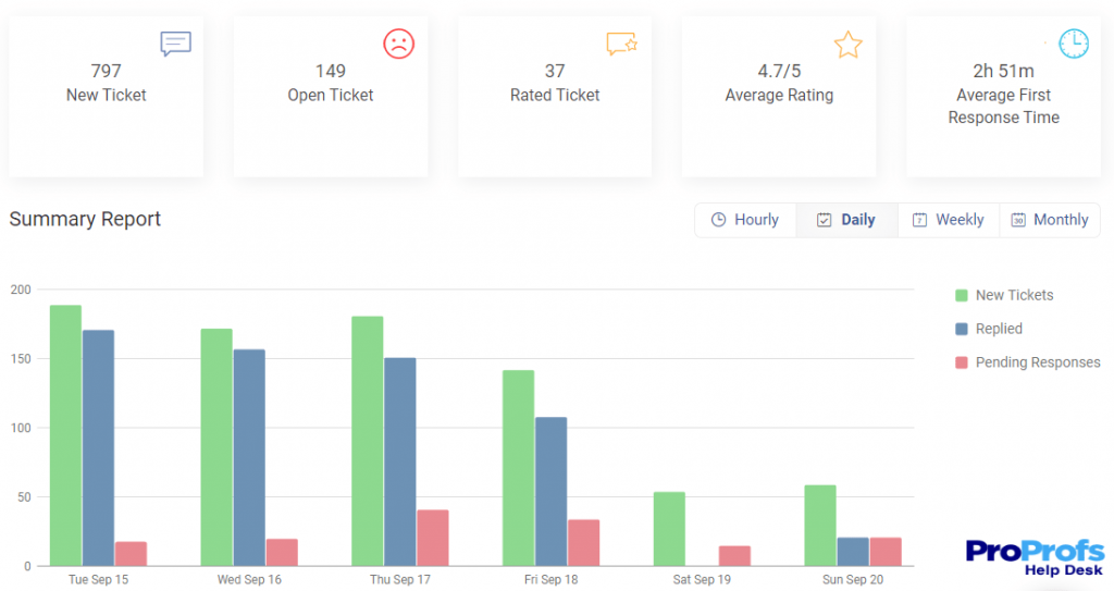 help desk software reporting feature for customer satisfaction