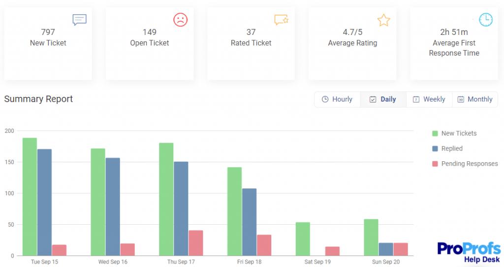 Use Help Desk Software to Track SLA Performance