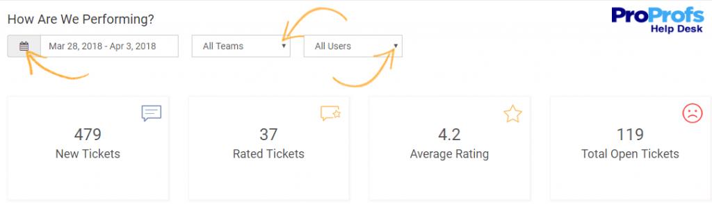 Monitor Key Support Ticket Metrics