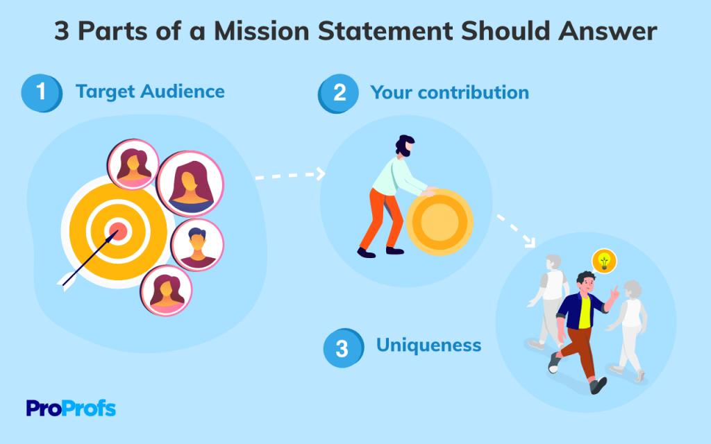 Three Parts of a Mission Statement
