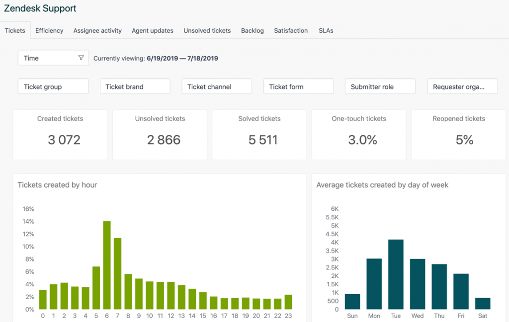 Report and Analysis features in Zendesk